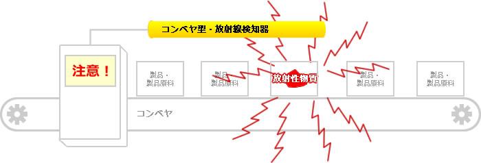 コンベヤ型・放射線モニターのご利用イメージ